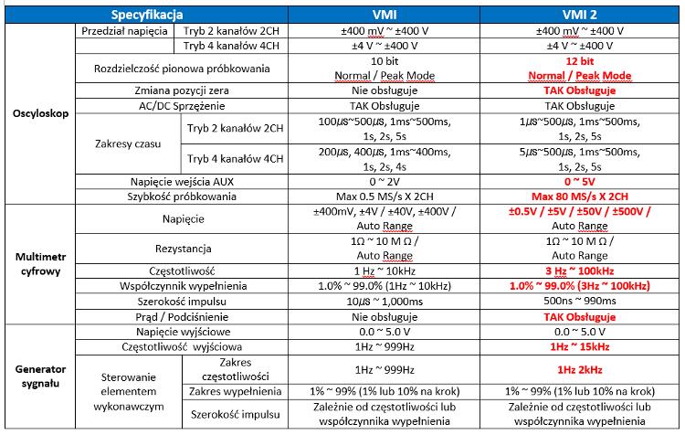 tabela-oscyloskop1